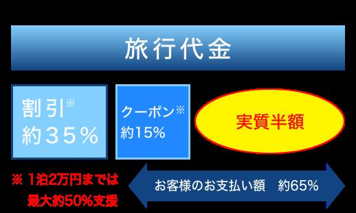 旅行代金イメージ図
